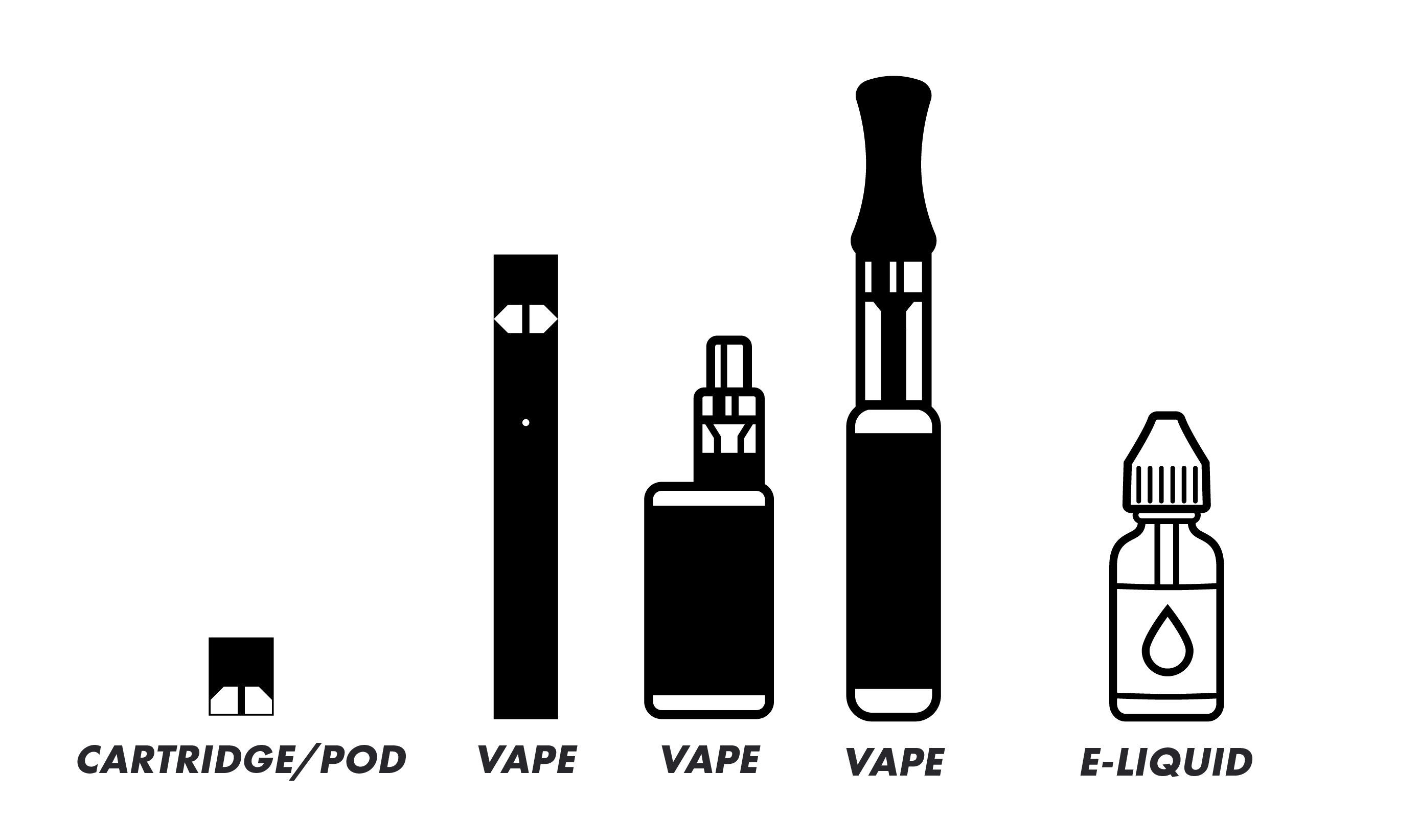 Different types of Vapes and E-Liquit