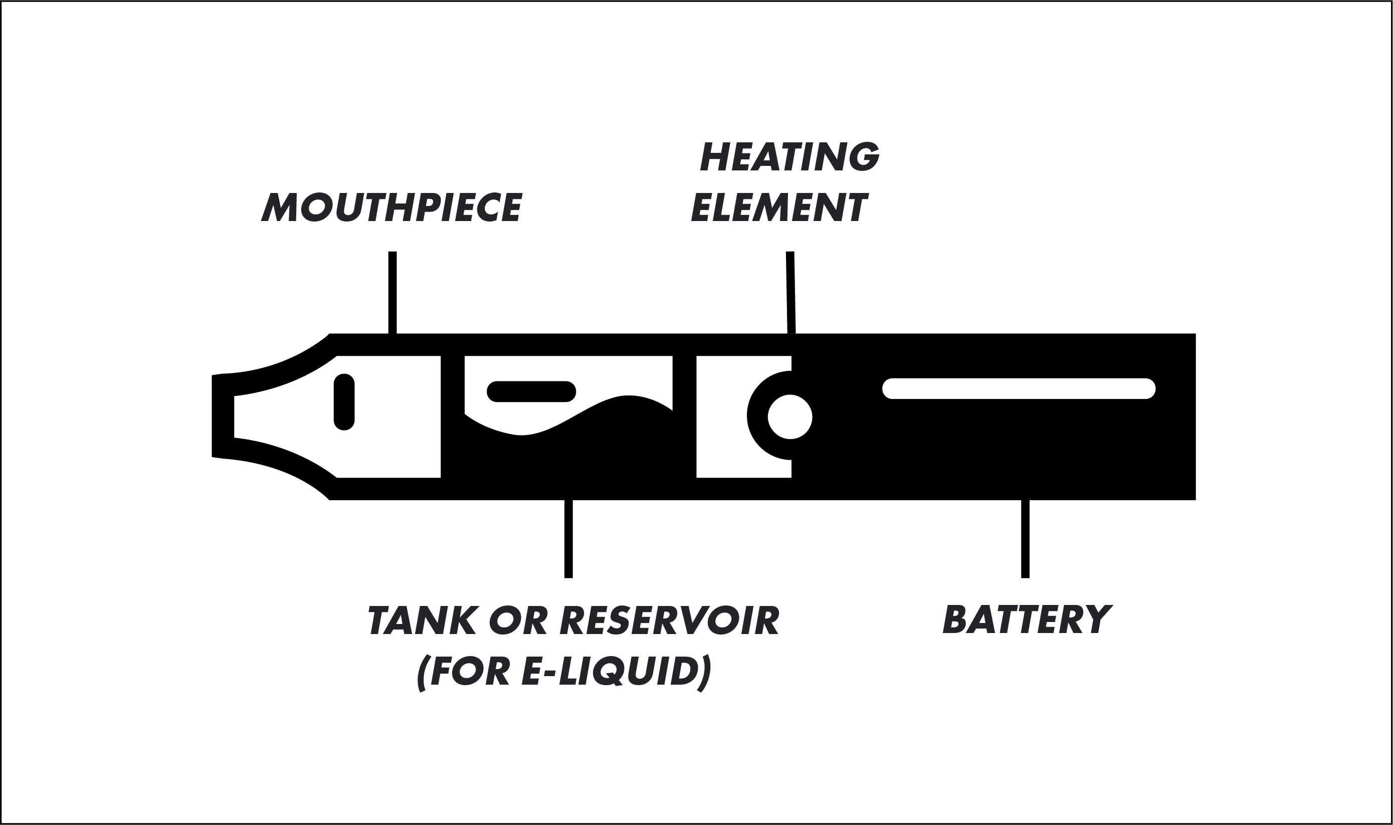 Different parts of a vape